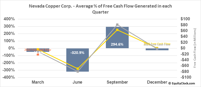Nevada Copper Corp. (TSE:NCU.TO) Free Cash Flow Seasonality