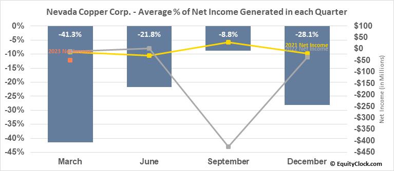 Nevada Copper Corp. (TSE:NCU.TO) Net Income Seasonality