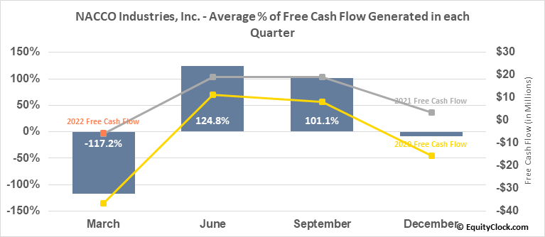 NACCO Industries, Inc. (NYSE:NC) Free Cash Flow Seasonality