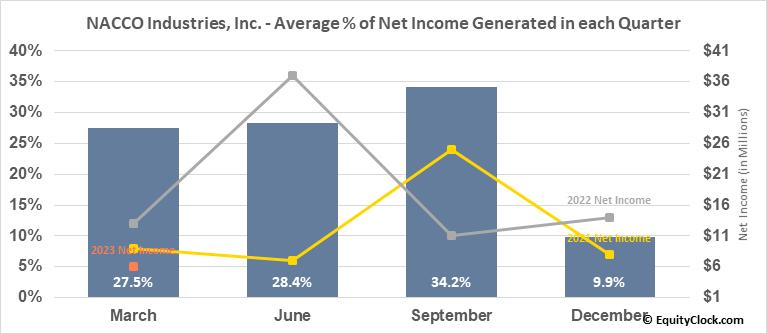 NACCO Industries, Inc. (NYSE:NC) Net Income Seasonality