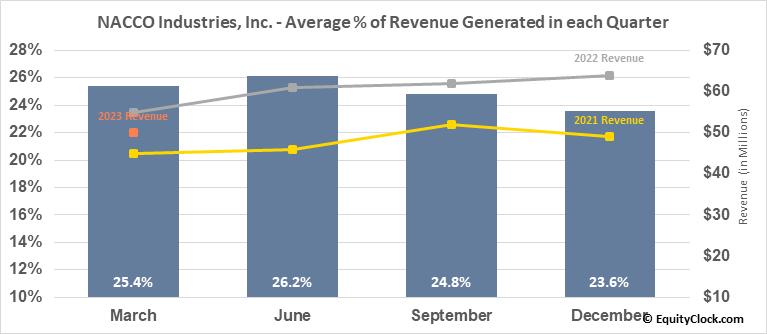 NACCO Industries, Inc. (NYSE:NC) Revenue Seasonality