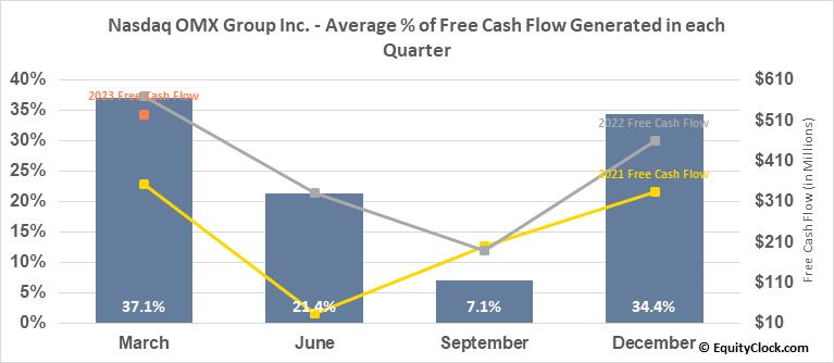 Nasdaq OMX Group Inc. (NASD:NDAQ) Free Cash Flow Seasonality