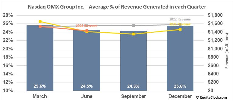 Nasdaq OMX Group Inc. (NASD:NDAQ) Revenue Seasonality