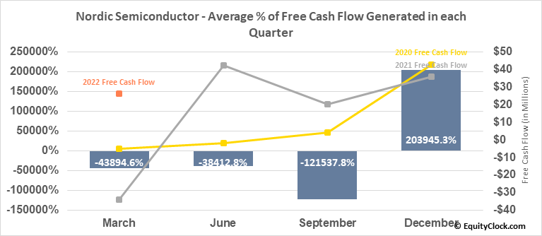 Nordic Semiconductor ASA (OTCMKT:NDCVF) Free Cash Flow Seasonality