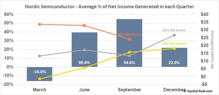 Nordic Semiconductor ASA (OTCMKT:NDCVF) Net Income Seasonality