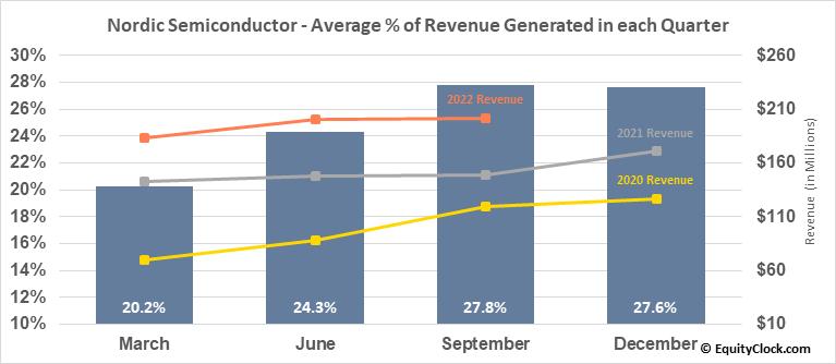 Nordic Semiconductor ASA (OTCMKT:NDCVF) Revenue Seasonality
