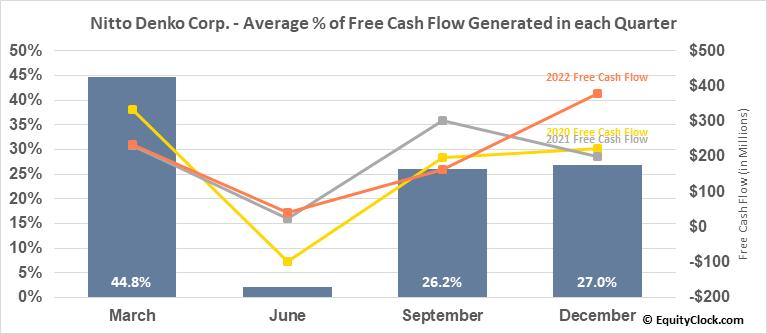 Nitto Denko Corp. (OTCMKT:NDEKY) Free Cash Flow Seasonality