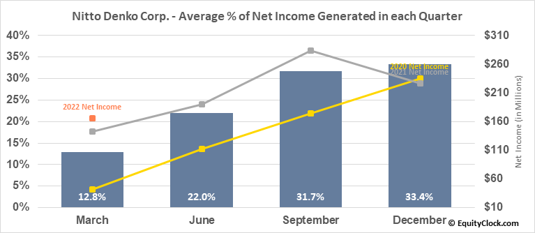 Nitto Denko Corp. (OTCMKT:NDEKY) Net Income Seasonality