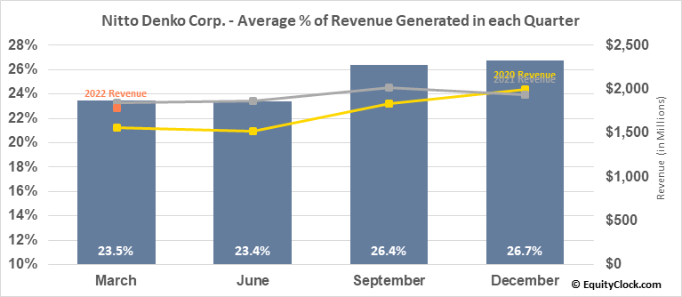 Nitto Denko Corp. (OTCMKT:NDEKY) Revenue Seasonality