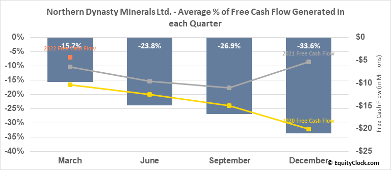 Northern Dynasty Minerals Ltd. (TSE:NDM.TO) Free Cash Flow Seasonality