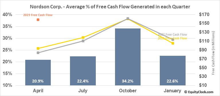 Nordson Corp. (NASD:NDSN) Free Cash Flow Seasonality