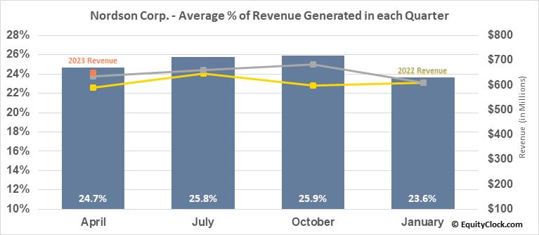 Nordson Corp. (NASD:NDSN) Revenue Seasonality