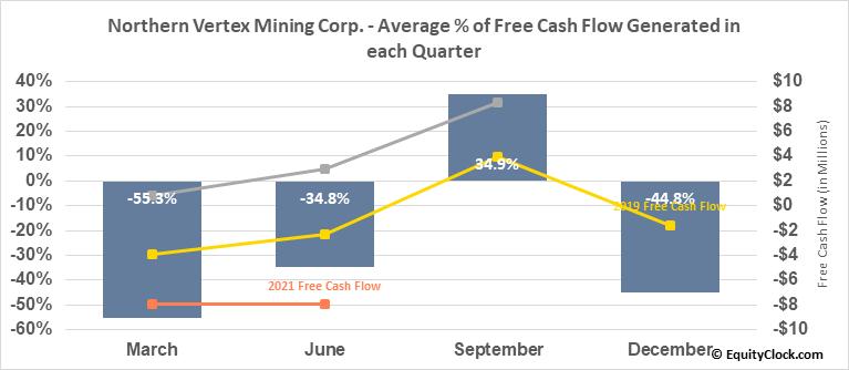 Northern Vertex Mining Corp. (TSXV:NEE.V) Free Cash Flow Seasonality