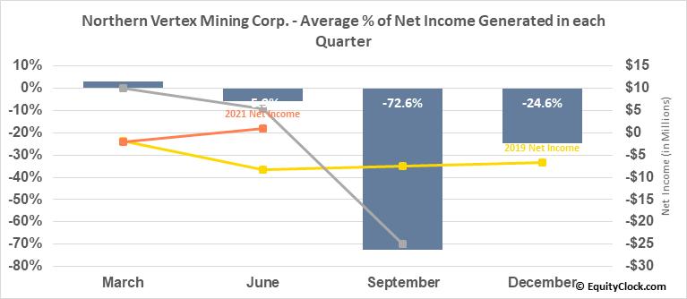 Northern Vertex Mining Corp. (TSXV:NEE.V) Net Income Seasonality