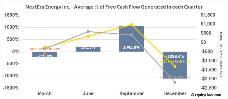NextEra Energy Inc. (NYSE:NEE) Free Cash Flow Seasonality