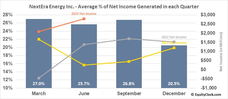NextEra Energy Inc. (NYSE:NEE) Net Income Seasonality