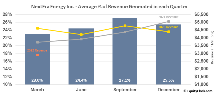 NextEra Energy Inc. (NYSE:NEE) Revenue Seasonality