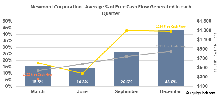 Newmont Corporation (NYSE:NEM) Free Cash Flow Seasonality