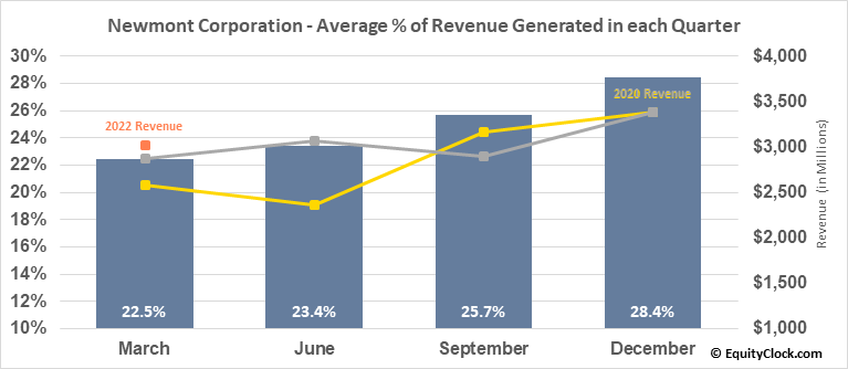 Newmont Corporation (NYSE:NEM) Revenue Seasonality