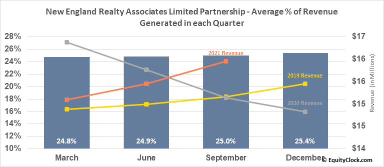 New England Realty Associates Limited Partnership (AMEX:NEN) Revenue Seasonality
