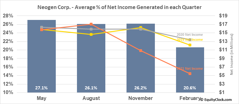 Neogen Corp. (NASD:NEOG) Net Income Seasonality