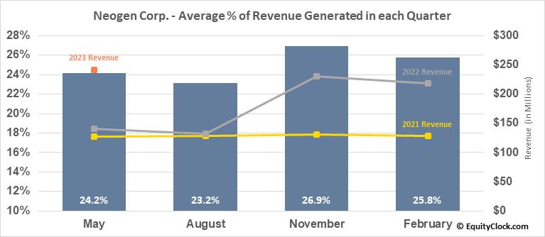 Neogen Corp. (NASD:NEOG) Revenue Seasonality