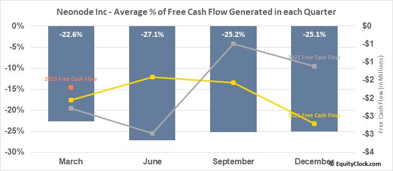 Neonode Inc (NASD:NEON) Free Cash Flow Seasonality