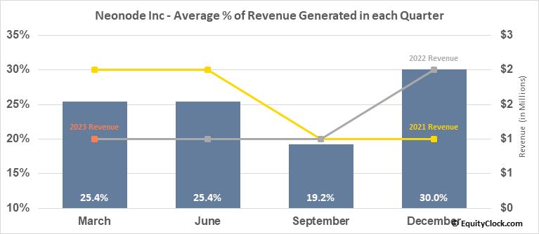 Neonode Inc (NASD:NEON) Revenue Seasonality