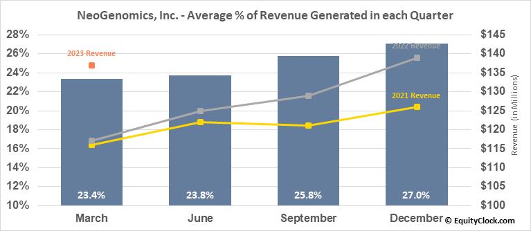 NeoGenomics, Inc. (NASD:NEO) Revenue Seasonality