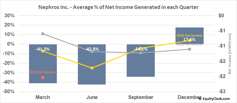 Nephros Inc. (NASD:NEPH) Net Income Seasonality