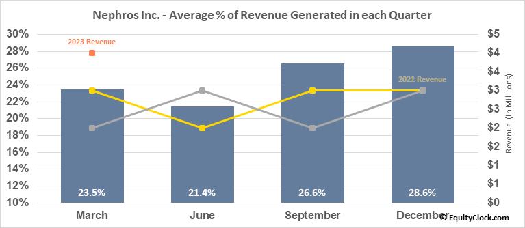 Nephros Inc. (NASD:NEPH) Revenue Seasonality