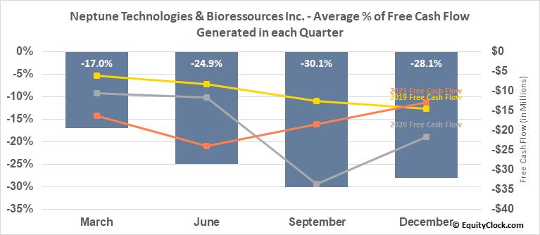 Neptune Technologies & Bioressources Inc. (TSE:NEPT.TO) Free Cash Flow Seasonality