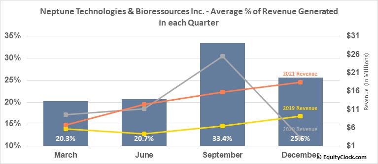 Neptune Technologies & Bioressources Inc. (TSE:NEPT.TO) Revenue Seasonality