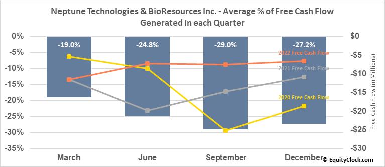 Neptune Technologies & BioResources Inc. (NASD:NEPT) Free Cash Flow Seasonality
