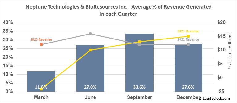 Neptune Technologies & BioResources Inc. (NASD:NEPT) Revenue Seasonality