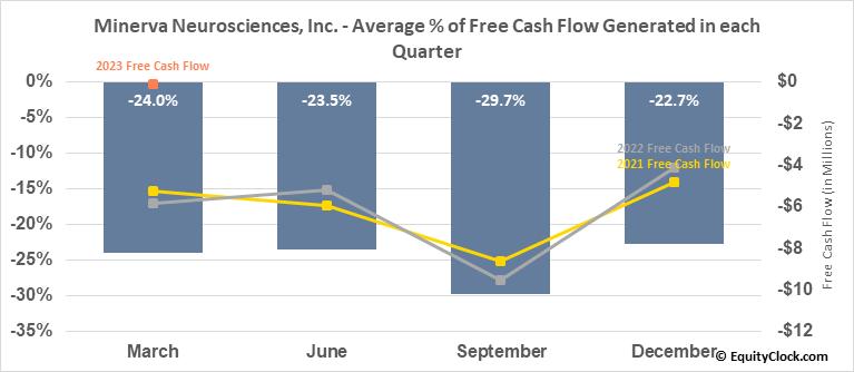 Minerva Neurosciences, Inc. (NASD:NERV) Free Cash Flow Seasonality