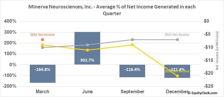 Minerva Neurosciences, Inc. (NASD:NERV) Net Income Seasonality
