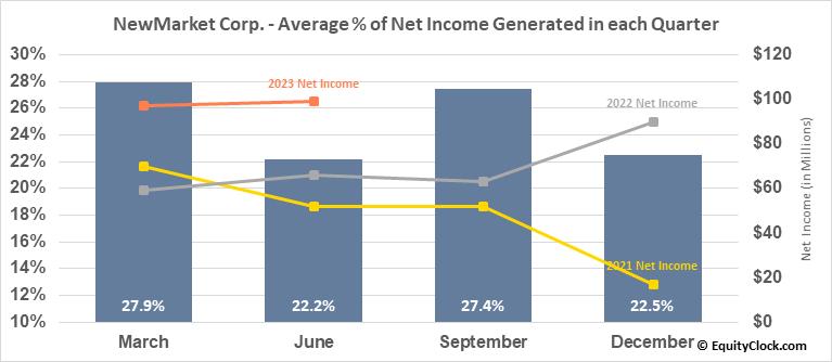 NewMarket Corp. (NYSE:NEU) Net Income Seasonality