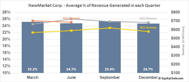 NewMarket Corp. (NYSE:NEU) Revenue Seasonality