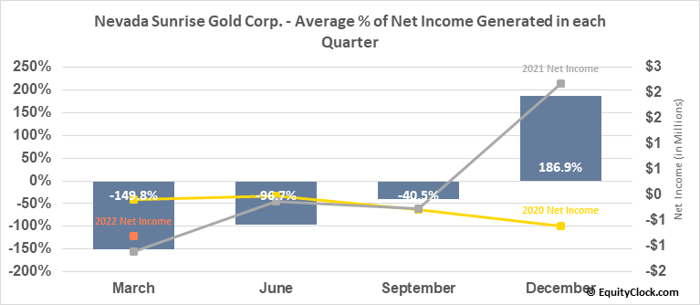 Nevada Sunrise Gold Corp. (TSXV:NEV.V) Net Income Seasonality