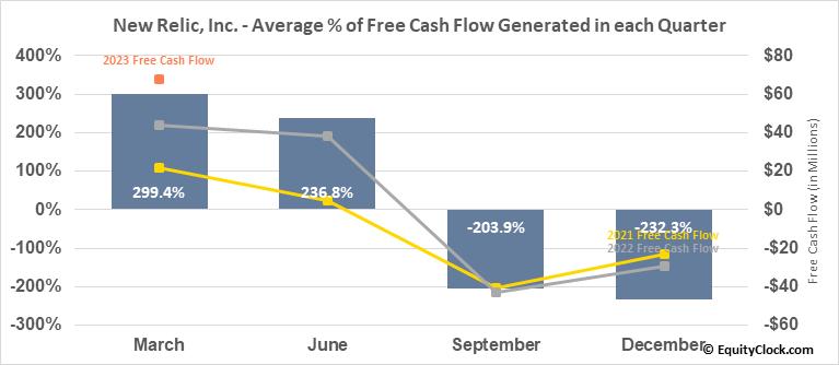 New Relic, Inc. (NYSE:NEWR) Free Cash Flow Seasonality