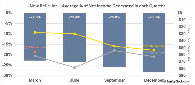 New Relic, Inc. (NYSE:NEWR) Net Income Seasonality