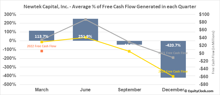 Newtek Capital, Inc. (NASD:NEWT) Free Cash Flow Seasonality