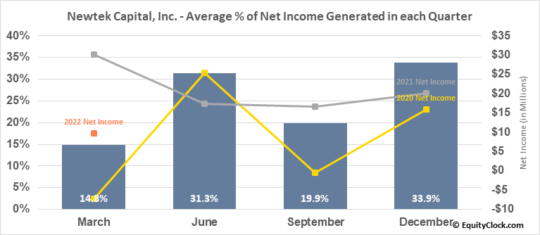 Newtek Capital, Inc. (NASD:NEWT) Net Income Seasonality