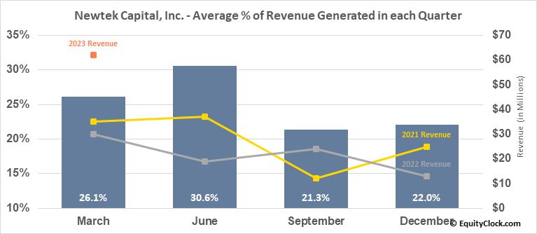 Newtek Capital, Inc. (NASD:NEWT) Revenue Seasonality