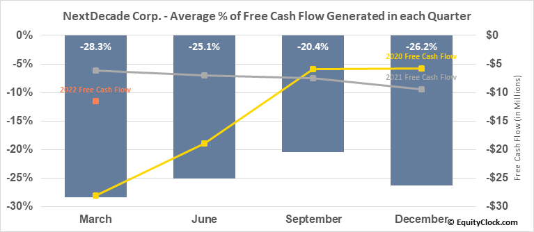 NextDecade Corp. (NASD:NEXT) Free Cash Flow Seasonality