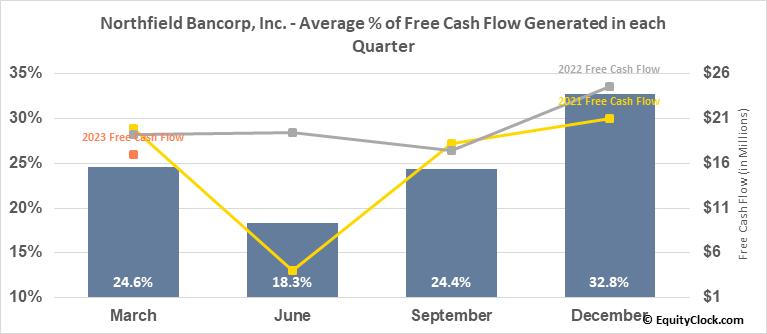 Northfield Bancorp, Inc. (NASD:NFBK) Free Cash Flow Seasonality