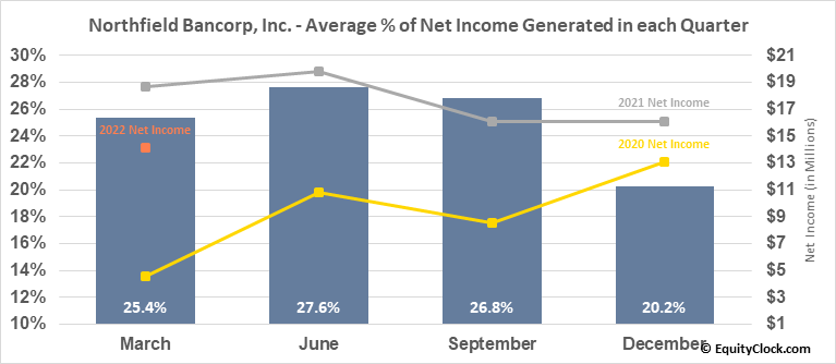 Northfield Bancorp, Inc. (NASD:NFBK) Net Income Seasonality