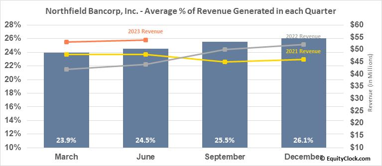 Northfield Bancorp, Inc. (NASD:NFBK) Revenue Seasonality