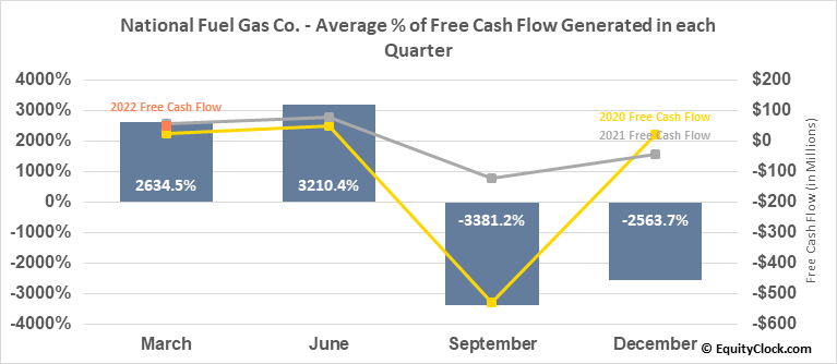 National Fuel Gas Co. (NYSE:NFG) Free Cash Flow Seasonality